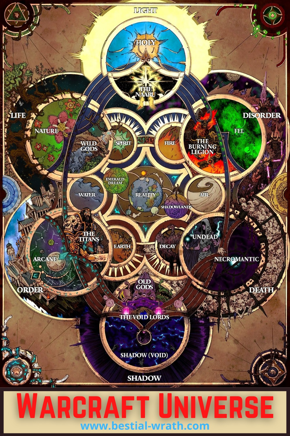 World of Warcraft Universe